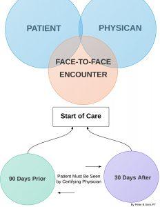 home health face-to-face encounter
