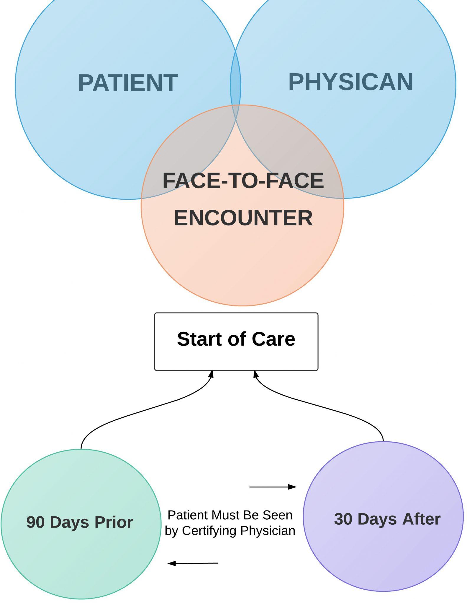 home health face to face diagram